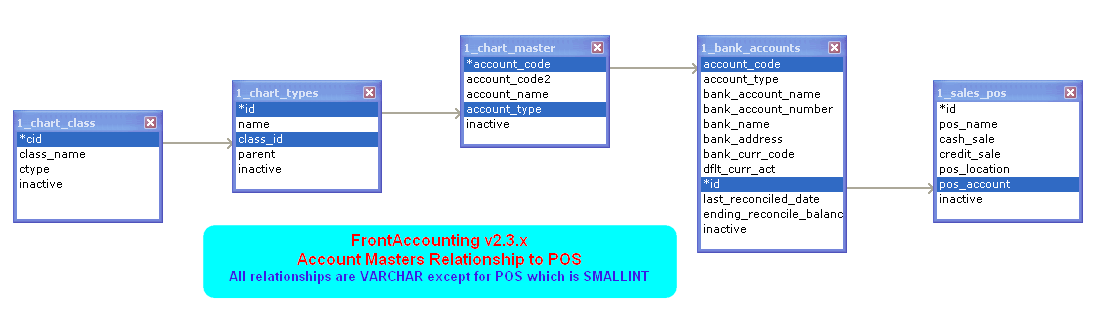 Frontaccounting wiki devel er diagrams for fa v23x ac masters and pos relationships ccuart Choice Image