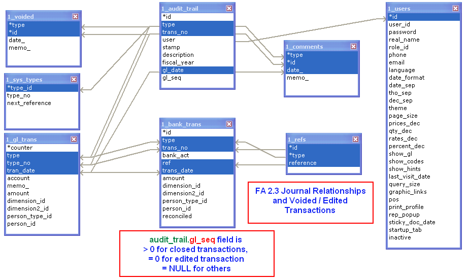 Pos er diagram wiring diagram frontaccounting wiki devel er diagrams for fa v2 3 x branching diagram data flow audit trail ccuart Image collections