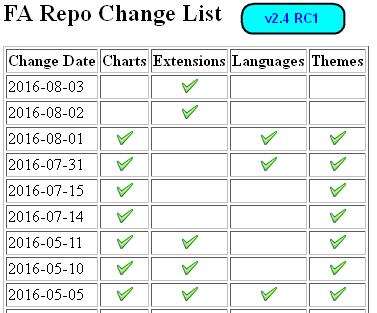 FA 2.4 Repo Release List